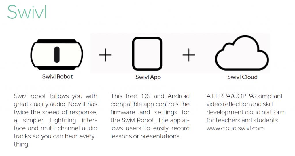 Swivl Process