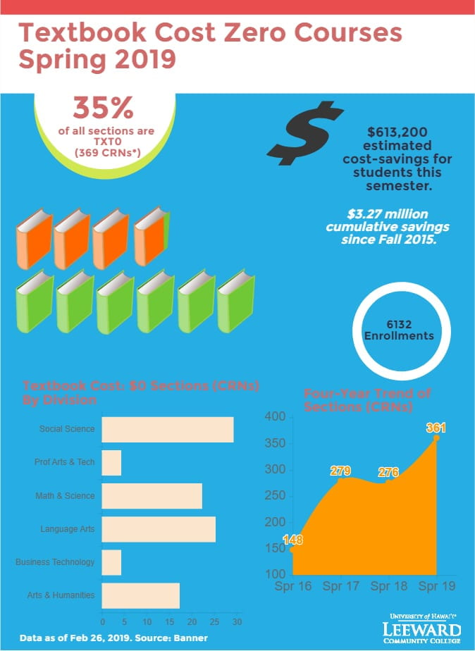 Textbook Cost Zero Spring 2019 Infographic